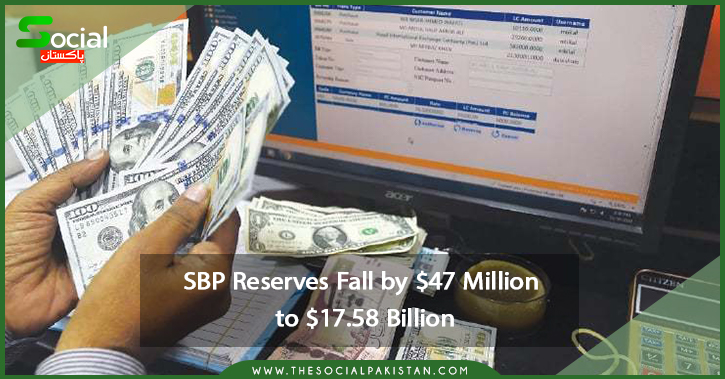 SBP Reserves Fall by $47 Million to $17.58 Billion